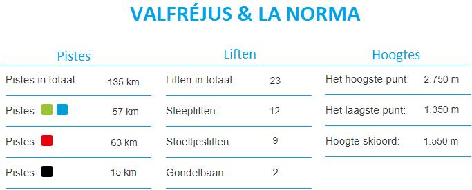 Informatie Skigebied Valfréjus La Norma